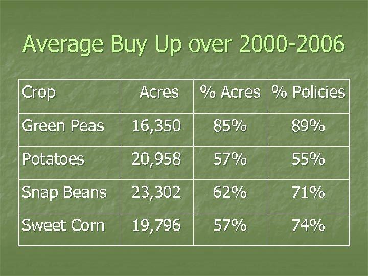 Average Buy Up over 2000 -2006 Crop Acres % Policies Green Peas 16, 350