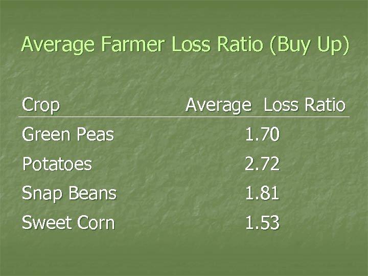 Average Farmer Loss Ratio (Buy Up) Crop Average Loss Ratio Green Peas 1. 70
