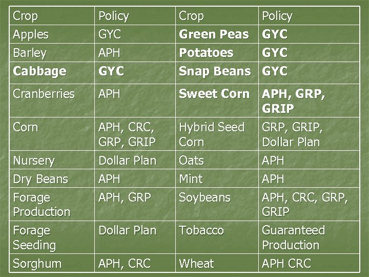 Crop Apples Barley Cabbage Policy GYC APH GYC Crop Green Peas Potatoes Snap Beans