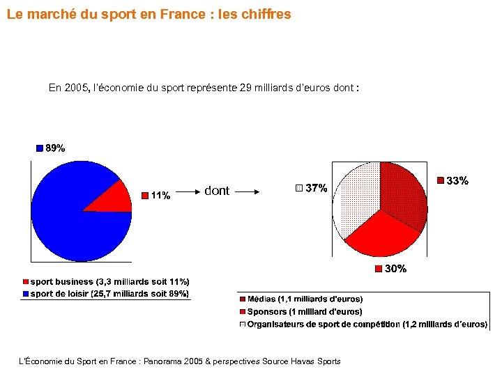 Le marché du sport en France : les chiffres En 2005, l'économie du sport
