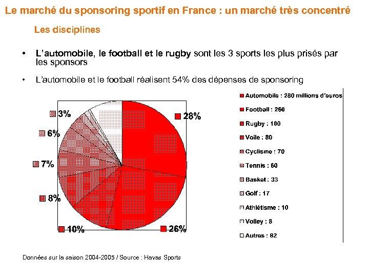 Le marché du sponsoring sportif en France : un marché très concentré Les disciplines