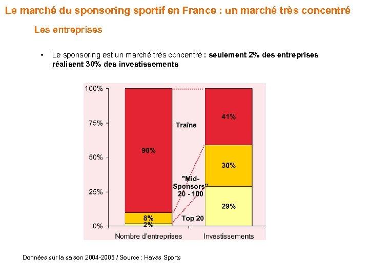 Le marché du sponsoring sportif en France : un marché très concentré Les entreprises