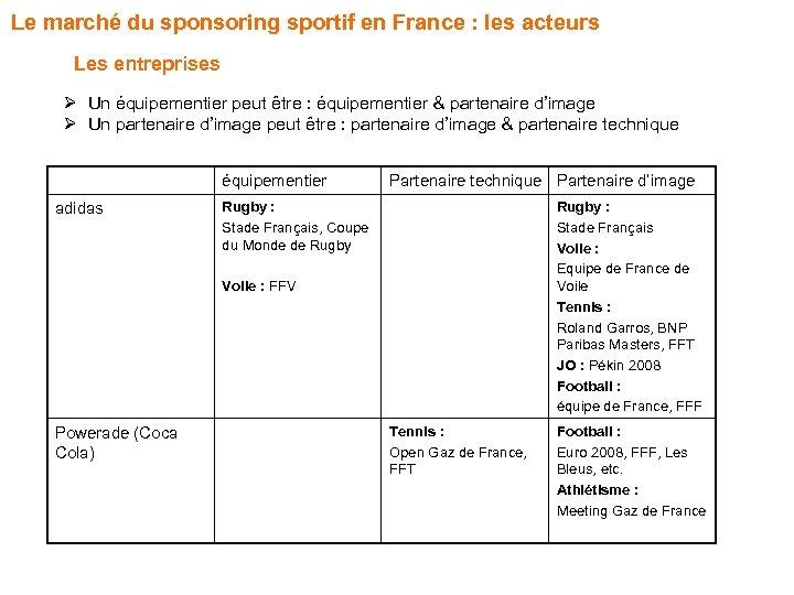 Le marché du sponsoring sportif en France : les acteurs Les entreprises Ø Un