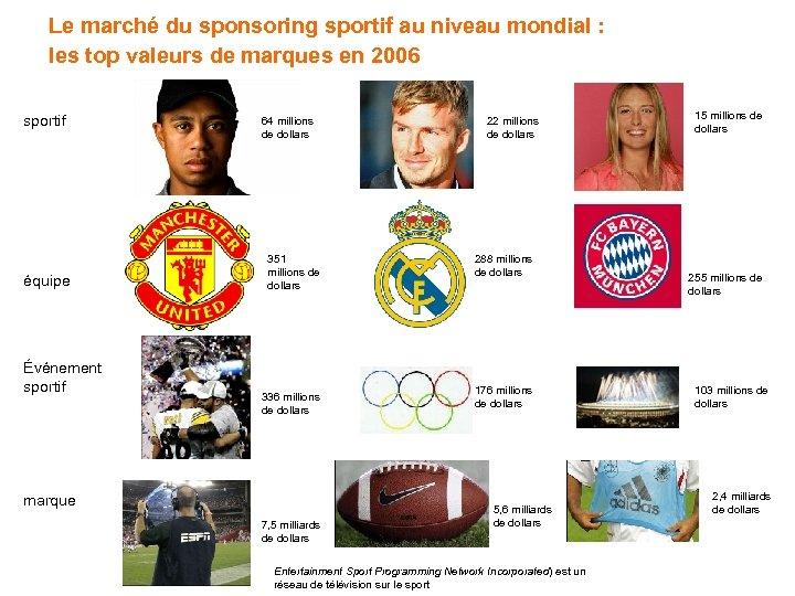Le marché du sponsoring sportif au niveau mondial : les top valeurs de marques