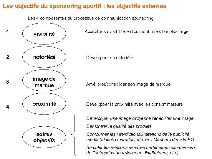 Les objectifs du sponsoring sportif : les objectifs externes Les 4 composantes du processus