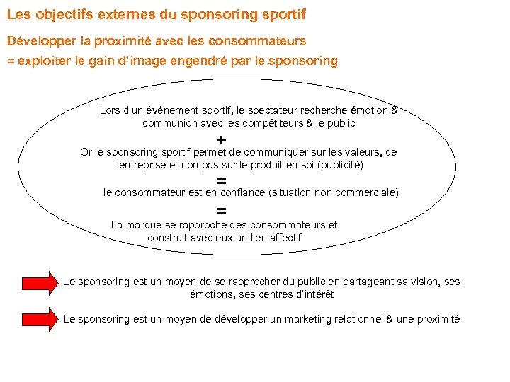 Les objectifs externes du sponsoring sportif Développer la proximité avec les consommateurs = exploiter