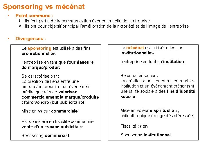 Sponsoring vs mécénat • Point communs : Ø Ils font partie de la communication
