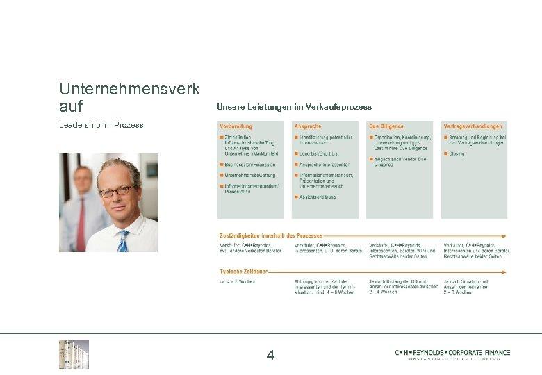 Unternehmensverk auf Unsere Leistungen im Verkaufsprozess Leadership im Prozess 4