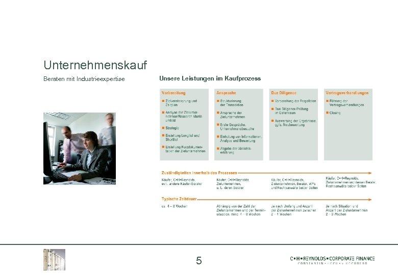 Unternehmenskauf Beraten mit Industrieexpertise Unsere Leistungen im Kaufprozess 5