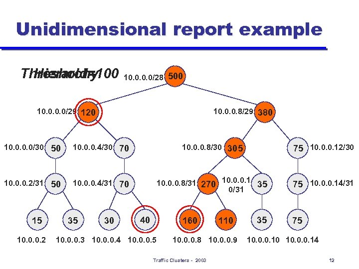 Unidimensional report example Threshold=100 Hierarchy 10. 0/28 500 10. 0/29 120 10. 0. 0.