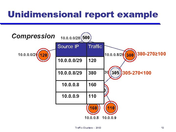 Unidimensional report example Compression 10. 0/28 500 Source IP 10. 0/29 120 Traffic 10.
