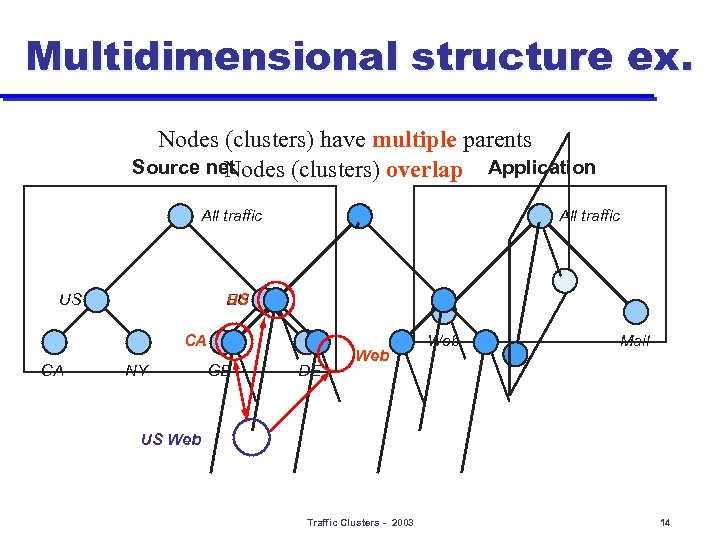 Multidimensional structure ex. Nodes (clusters) have multiple parents Source net Nodes (clusters) overlap Application