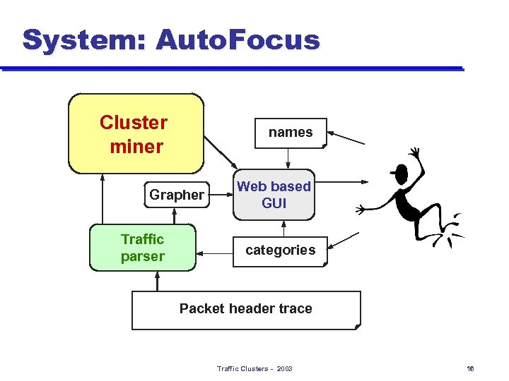 System: Auto. Focus Cluster miner names Grapher Traffic parser Web based GUI categories Packet