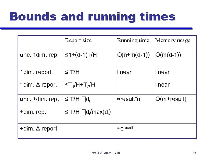 Bounds and running times Report size Running time unc. 1 dim. rep. ≤ 1+(d-1)T/H