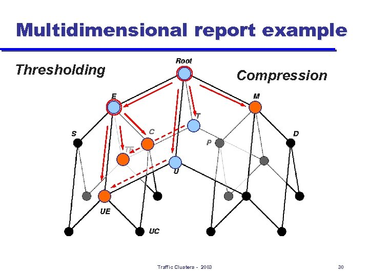 Multidimensional report example Thresholding Compression Traffic Clusters - 2003 30