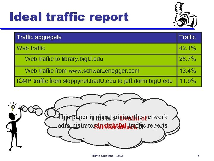Ideal traffic report Traffic aggregate Traffic Web traffic 42. 1% Web traffic to library.