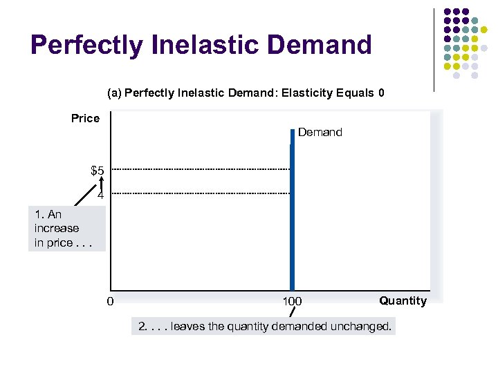 Perfectly Inelastic Demand (a) Perfectly Inelastic Demand: Elasticity Equals 0 Price Demand $5 4