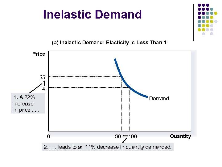 Inelastic Demand (b) Inelastic Demand: Elasticity Is Less Than 1 Price $5 4 1.