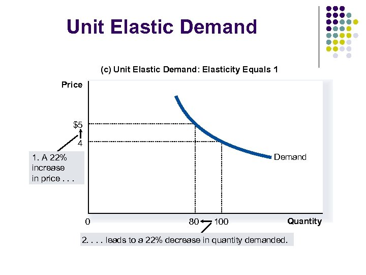 Unit Elastic Demand (c) Unit Elastic Demand: Elasticity Equals 1 Price $5 4 Demand