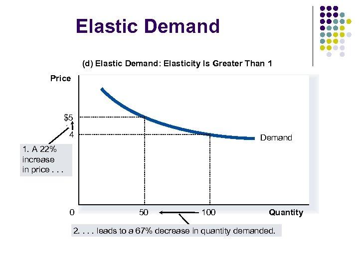 Elastic Demand (d) Elastic Demand: Elasticity Is Greater Than 1 Price $5 4 Demand