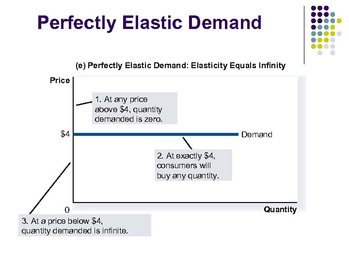 Perfectly Elastic Demand (e) Perfectly Elastic Demand: Elasticity Equals Infinity Price 1. At any