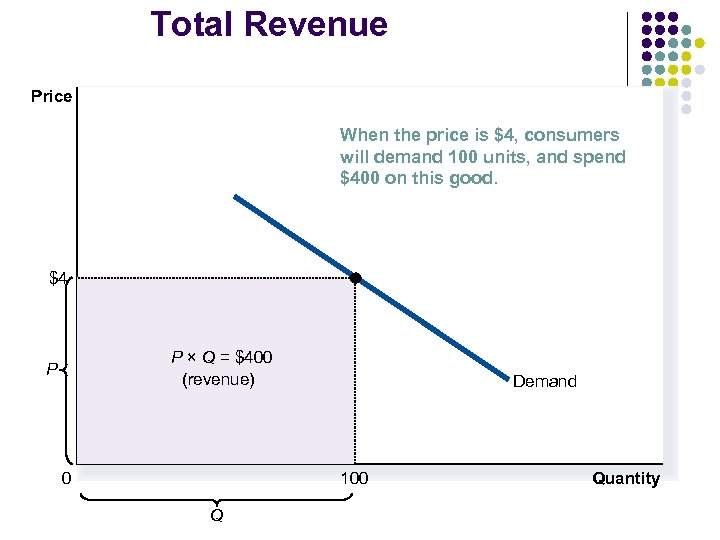 Total Revenue Price When the price is $4, consumers will demand 100 units, and