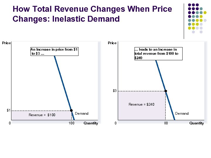 How Total Revenue Changes When Price Changes: Inelastic Demand Price An Increase in price