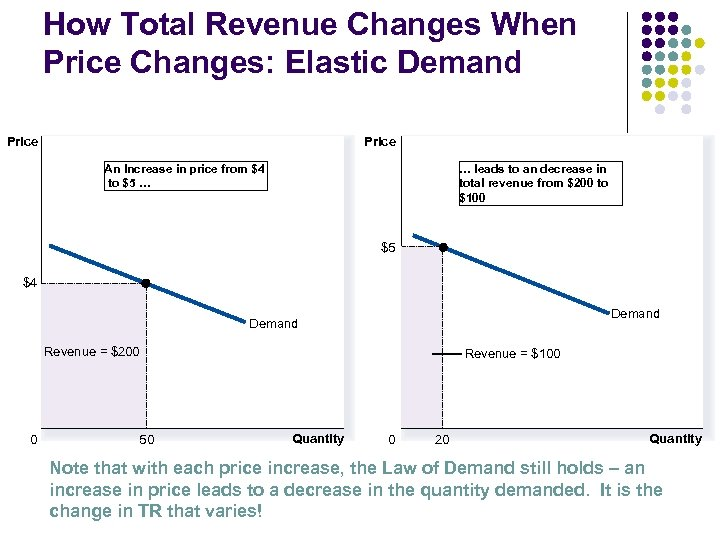 How Total Revenue Changes When Price Changes: Elastic Demand Price An Increase in price