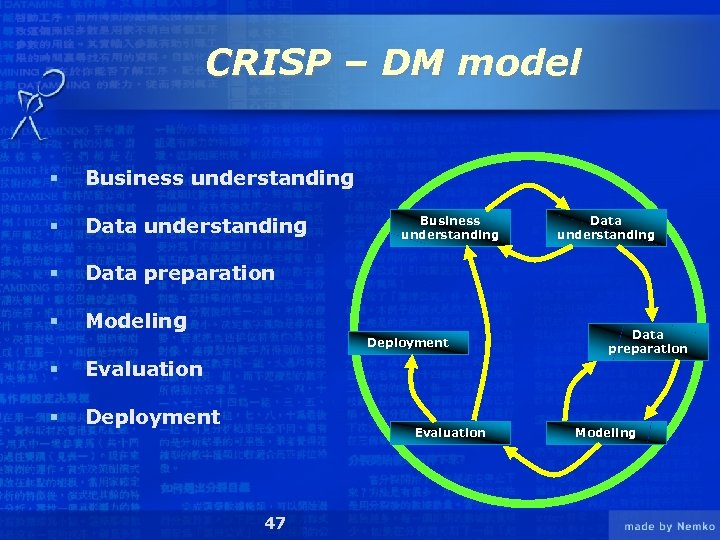 CRISP – DM model § Business understanding § Data preparation § Modeling Business understanding