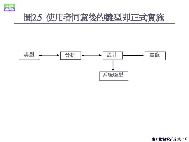 圖 2. 5 使用者同意後的雛型即正式實施 規劃 分析 設計 實施 系統雛型 會計財務資訊系統 10