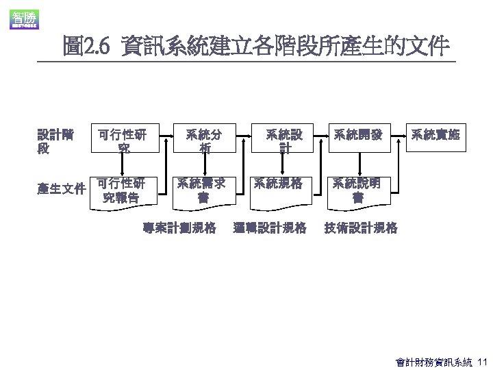 圖 2. 6 資訊系統建立各階段所產生的文件 設計階 段 可行性研 究 系統分 析 系統設 計 系統開發 產生文件