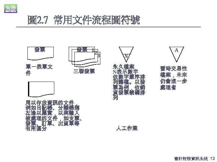 圖 2. 7 常用文件流程圖符號 發票 單一表單文 件 發票 12 3 三聯發票 用以存放資訊的文件, 例如日記帳、分類帳則 左邊以黑實,以與輸入