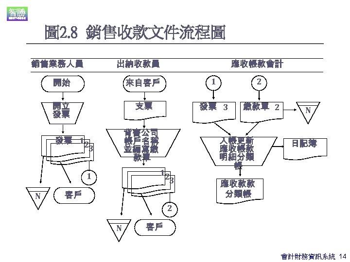圖 2. 8 銷售收款文件流程圖 銷售業務人員 出納收款員 應收帳款會計 開始 來自客戶 1 2 開立 發票 支票