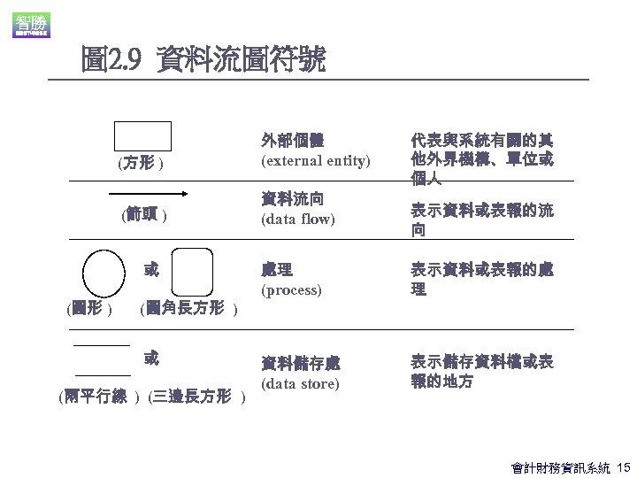圖 2. 9 資料流圖符號 (方形 ) 外部個體 (external entity) (箭頭 ) 資料流向 (data flow)