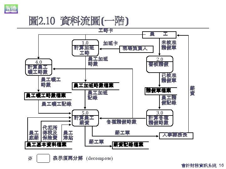 圖 2. 10 資料流圖(一階) 時卡 4. 0 計算員 曠 時數檔案 員 曠 記錄 代扣所