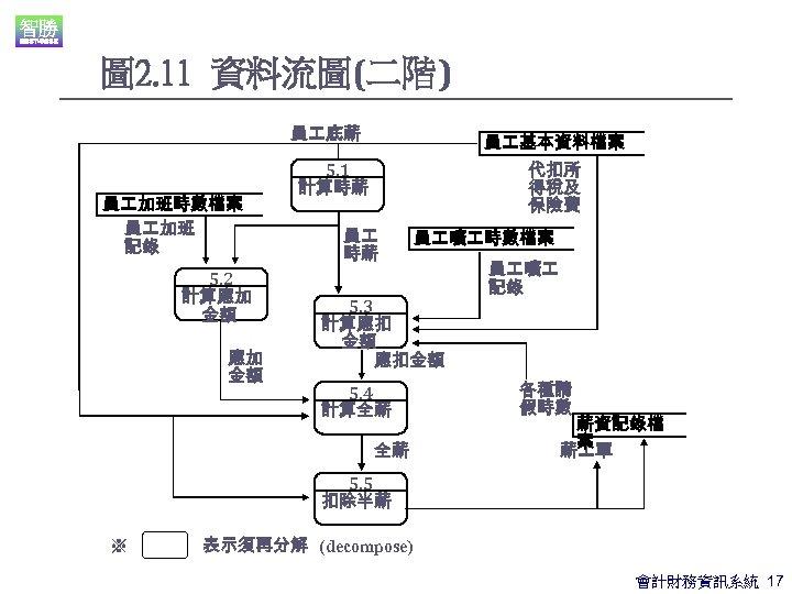 圖 2. 11 資料流圖(二階) 員 底薪 員 加班時數檔案 員 加班 記錄 5. 2 計算應加