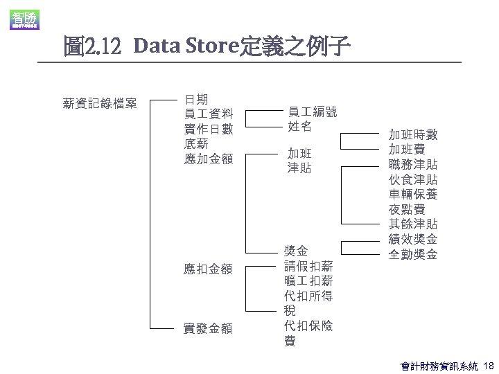 圖 2. 12 Data Store定義之例子 薪資記錄檔案 日期 員 資料 實作日數 底薪 應加金額 應扣金額 實發金額
