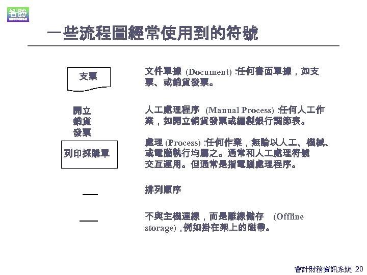 一些流程圖經常使用到的符號 支票 開立 銷貨 發票 列印採購單 文件單據 (Document): 任何書面單據,如支 票、或銷貨發票。 人 處理程序 (Manual Process):