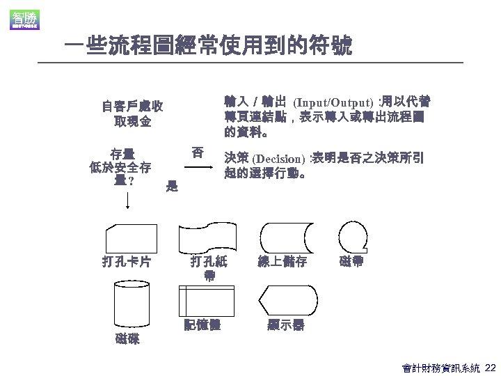 一些流程圖經常使用到的符號 輸入/輸出 (Input/Output): 用以代替 轉頁連結點,表示轉入或轉出流程圖 的資料。 自客戶處收 取現金 存量 低於安全存 量? 打孔卡片 磁碟 否