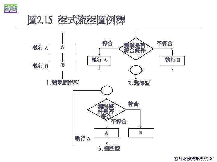 圖 2. 15 程式流程圖例釋 執行 A 執行 B 符合 A 測試是否 符合條件 執行 B