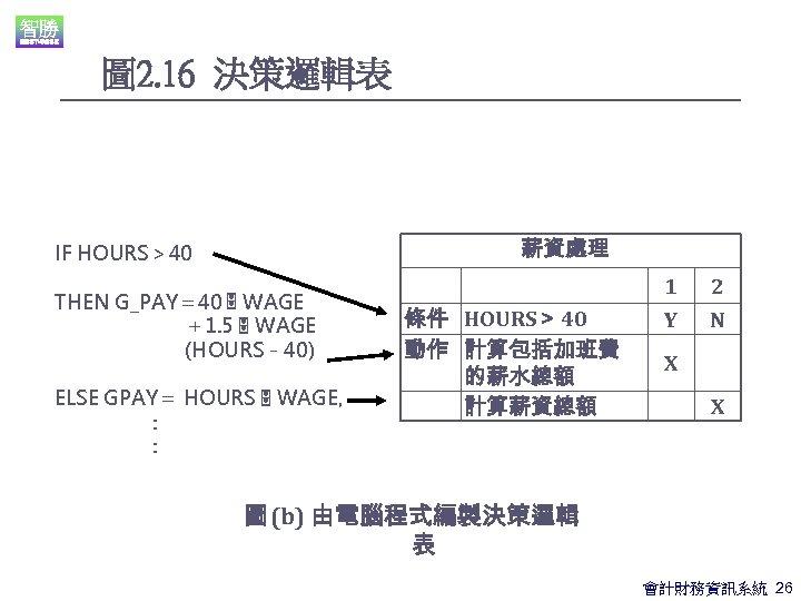 圖 2. 16 決策邏輯表 薪資處理 IF HOURS> 40 THEN G_PAY= 40 WAGE +1. 5