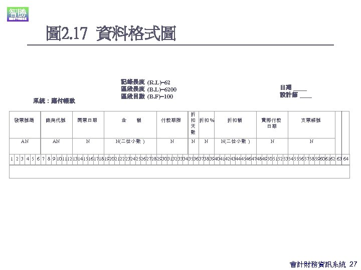 圖 2. 17 資料格式圖 記錄長度 (R. L)=62 區段長度 (B. L)=6200 區段目數 (B. F)=100 系統:應付帳款