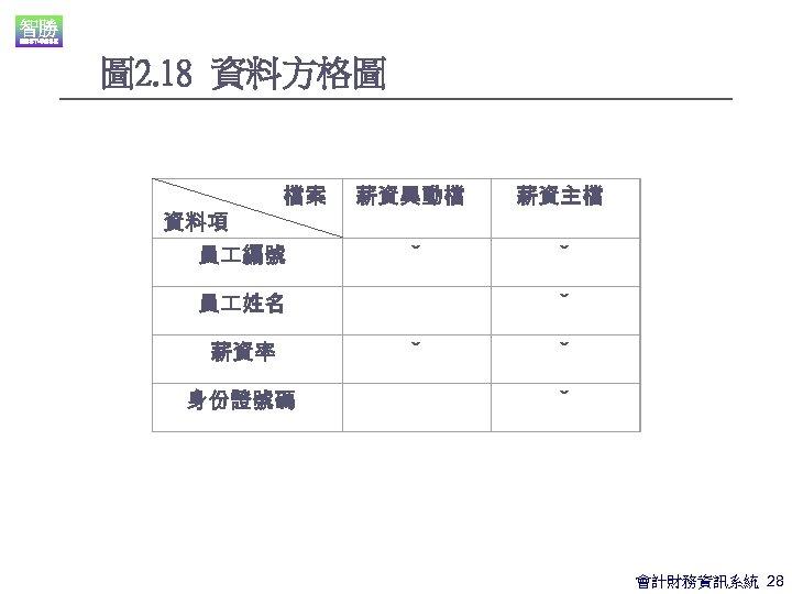 圖 2. 18 資料方格圖 薪資異動檔 薪資主檔 員 編號 ˇ ˇ 員 姓名 ˇ 薪資率