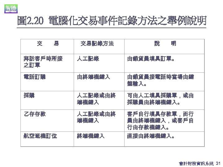 圖 2. 20 電腦化交易事件記錄方法之舉例說明 交  易 交易記錄方法 說  明 拜訪客戶時所接 之訂單 人 記錄 由銷貨員填具訂單。 電話訂購 由終端機鍵入