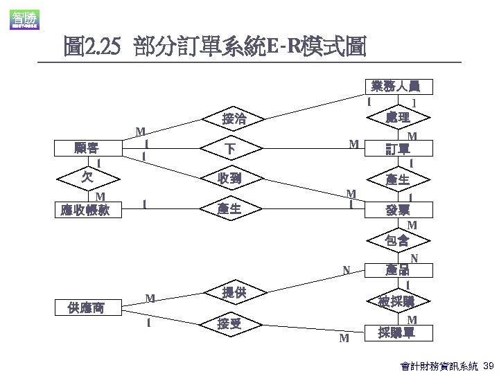 圖 2. 25 部分訂單系統E-R模式圖 顧客 l 欠 M 應收帳款 供應商 M l l 接洽