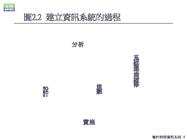圖 2. 2 建立資訊系統的過程 分析 規 劃 設 計 系 統 操 作 與
