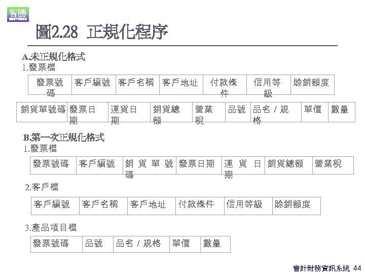 圖 2. 28 正規化程序 A. 未正規化格式 1. 發票檔 發票號 碼 客戶編號 客戶名稱 客戶地址 銷貨單號碼