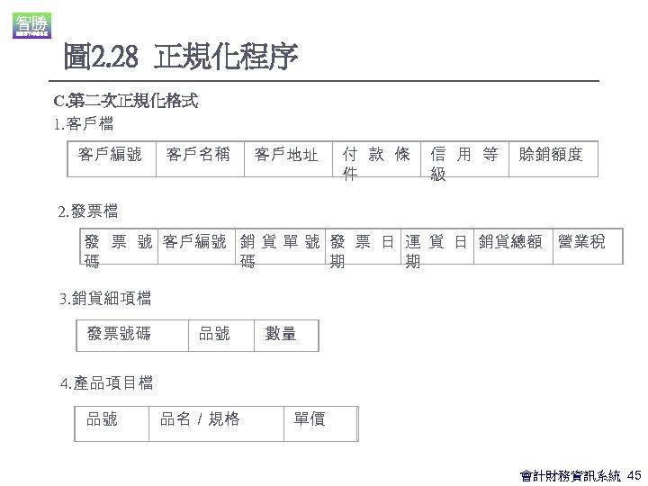 圖 2. 28 正規化程序 C. 第二次正規化格式 1. 客戶檔 客戶編號 客戶名稱 客戶地址 付 款 條