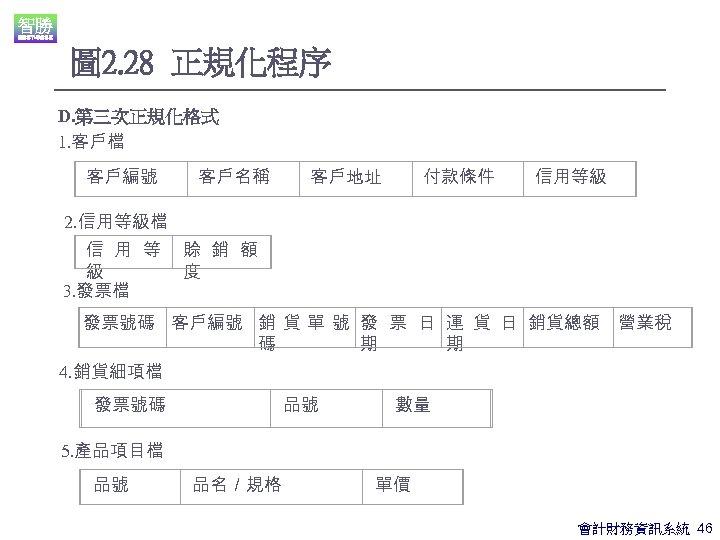 圖 2. 28 正規化程序 D. 第三次正規化格式 1. 客戶檔 客戶編號 客戶名稱 客戶地址 付款條件 信用等級 2.