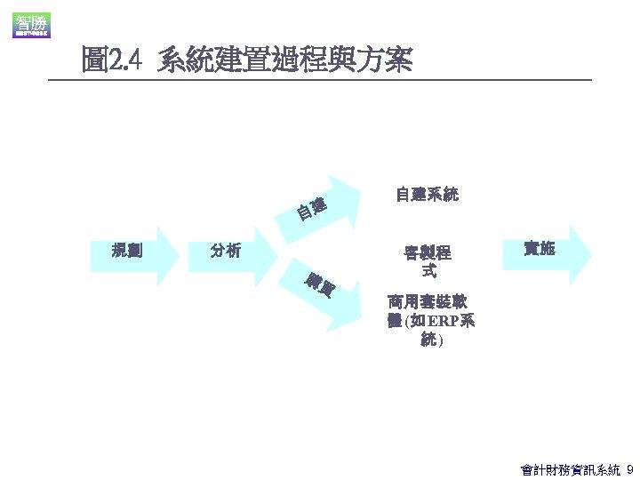 圖 2. 4 系統建置過程與方案 自建 規劃 分析 購 買 自建系統 客製程 式 實施 商用套裝軟